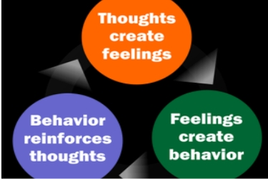 Rational- Emotive-Behavior-Therapy-deaddiction-treatment